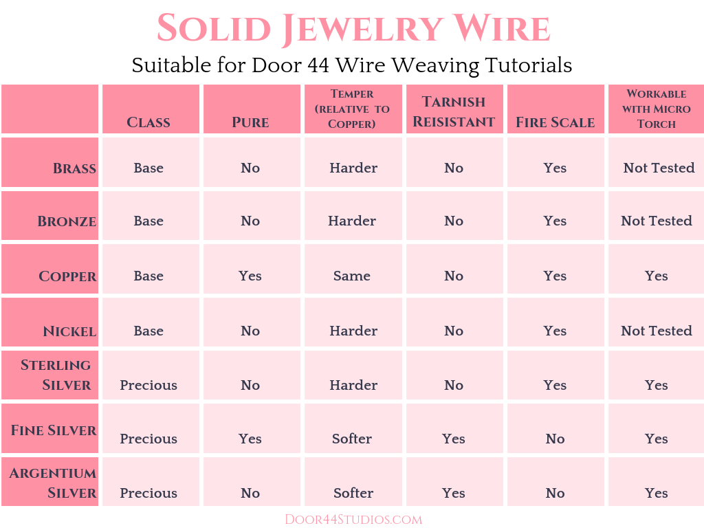 Comparison grid of solid jewelry wire types that are suitable for Door 44 wire weaving tutorials